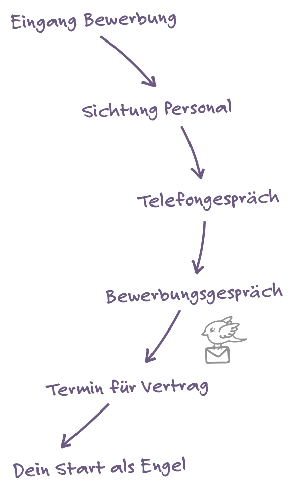 Grafik die den Bewerbungsverlauf abbildet